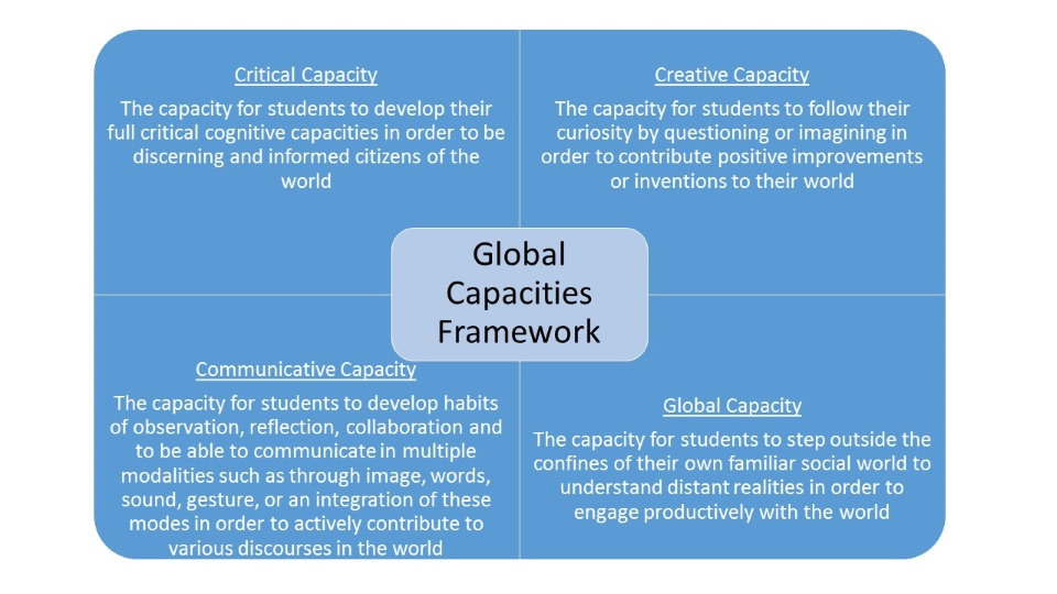 Global Capacities Framework Image 2